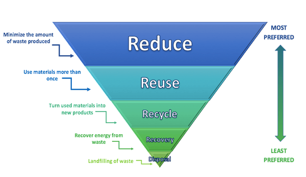 Zero Waste Hierarchy Reduce Reuse Recycle Recovery Disposal